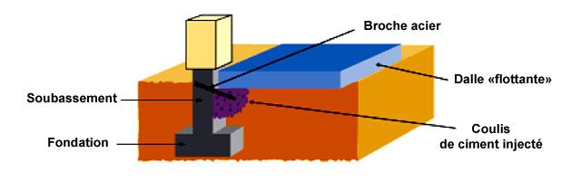 schéma du brochages